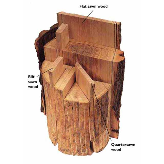TYPES OF CUTS WOOD